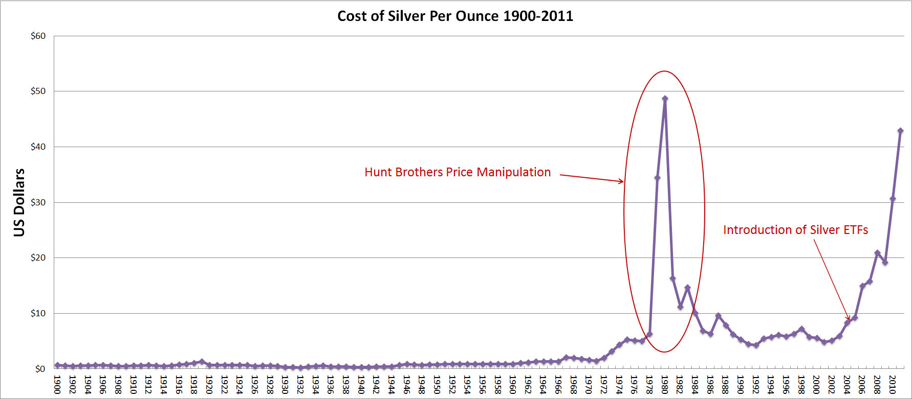 The Cold Hard Truth Is That Price Of Silver